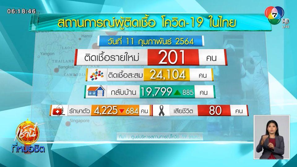 ศบค.เผยไทยติดโควิด-19 เพิ่ม 201 คน รวมป่วยสะสม 24,104 คน