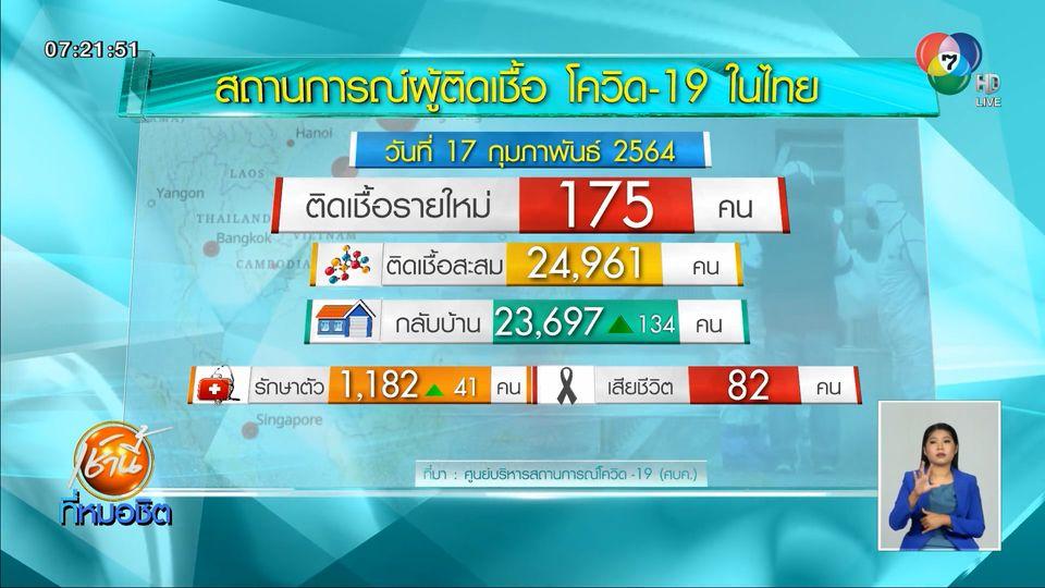 ไทยติดโควิด-19 เพิ่ม 175 คน ปทุมธานีตรวจเชิงรุกพบเพิ่ม 74 คน