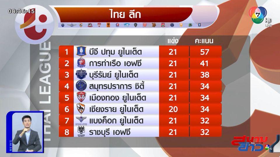ชลบุรี เอฟซี เฉือนชนะ โปลิศ เทโร เอฟซี 1-0 ศึกไทยลีก