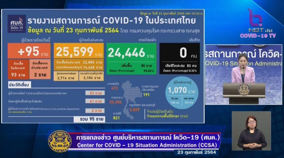 แถลงข่าวโควิด-19 วันที่ 23 กุมภาพันธ์ 2564 : ยอดผู้ติดเชื้อรายใหม่ 95 ราย รวมผู้ป่วยสะสม 25,599 ราย