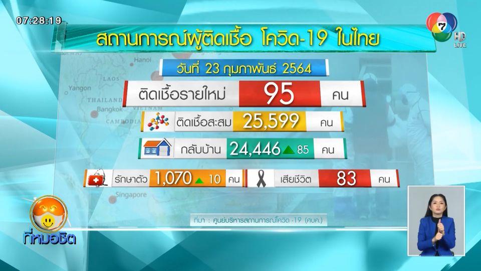 ผู้ป่วยโควิด-19 ในไทยเพิ่ม 95 คน ติดเชื้อภายในประเทศ 93 คน