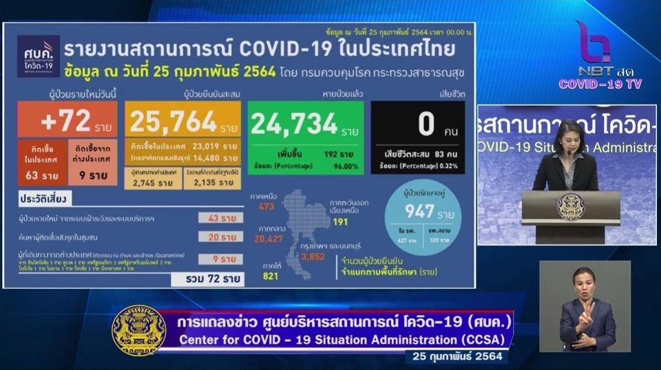 แถลงข่าวโควิด-19 วันที่ 25 กุมภาพันธ์ 2564 : ยอดผู้ติดเชื้อรายใหม่ 72 ราย รวมผู้ป่วยสะสม 25,764 ราย