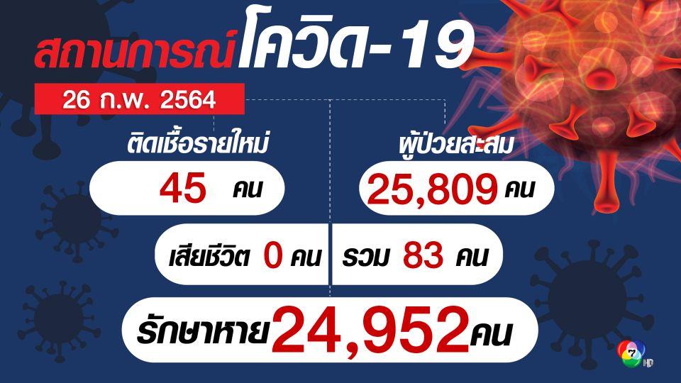 ศบค.ระบุไทยพบผู้ติดเชื้อเพิ่ม 45 คน เป็นการติดเชื้อในประเทศ 37 คน