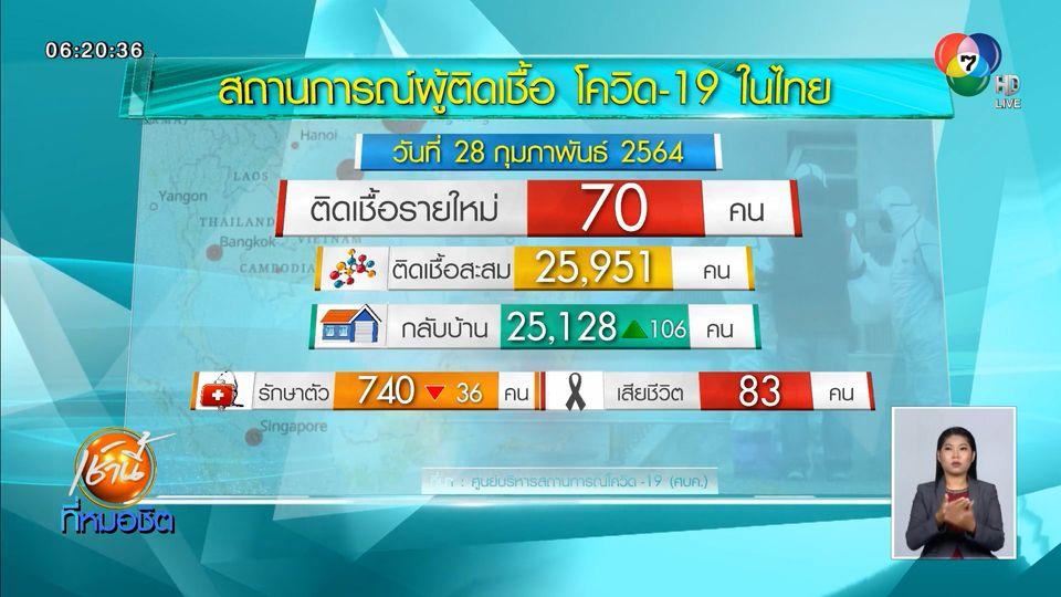พบผู้ป่วยโควิด-19 ในไทยเพิ่ม 70 คน ติดเชื้อในประเทศ 62 คน