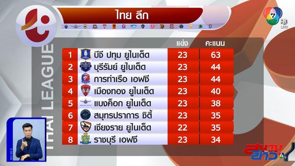 ดิโอโก ซัดแฮตทริก! บีจี บุกถล่ม สมุทรปราการ 6-0 จ่อคว้าแชมป์ไทยลีก