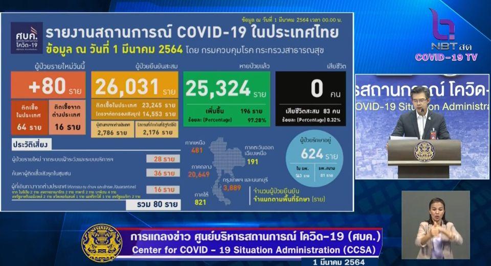 แถลงข่าวโควิด-19 วันที่ 1 มีนาคม 2564 : ยอดผู้ติดเชื้อรายใหม่ 80 ราย รวมผู้ป่วยสะสม 26,031 ราย