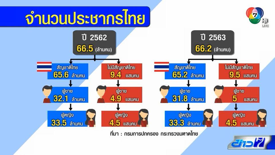 จำนวนประชากรไทยลดลง กทม.ครองแชมป์มากที่สุด