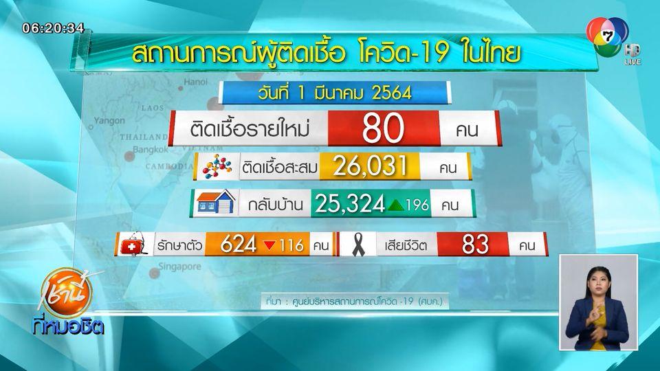 ศบค.เผยไทยมีผู้ติดเชื้อโควิด-19 เพิ่ม 80 คน มากที่สุดในพื้นที่ จ.ปทุมธานี