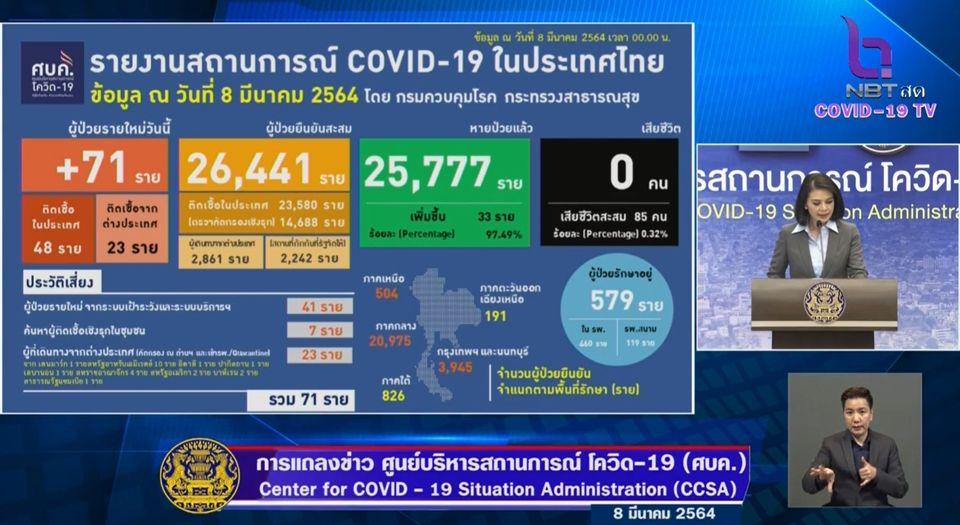 แถลงข่าวโควิด-19 วันที่ 8 มีนาคม 2564 : ยอดผู้ติดเชื้อรายใหม่ 71 ราย รวมผู้ป่วยสะสม 26,441 ราย