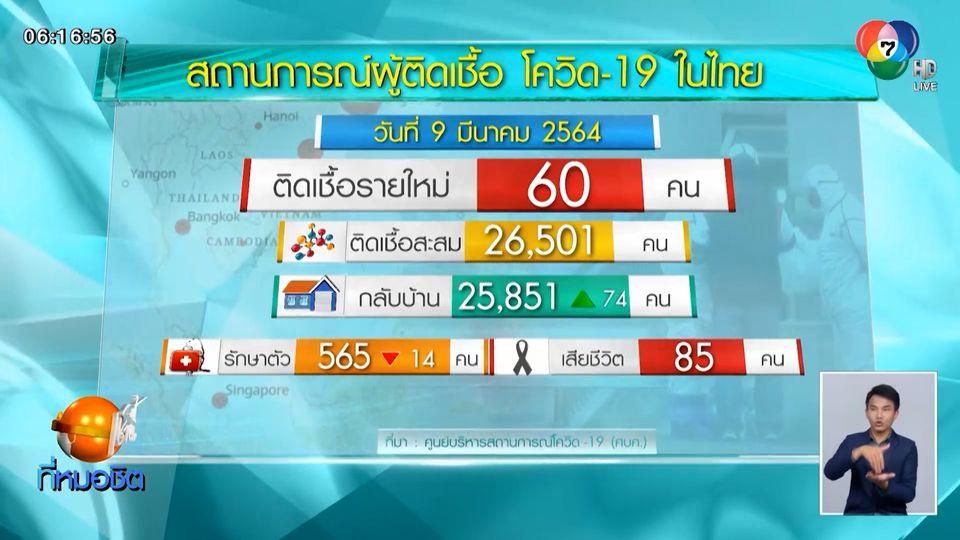 ศบค.เผยพบผู้ติดโควิด-19 ในไทยเพิ่ม 60 คน ยอดสะสม 26,501 คน