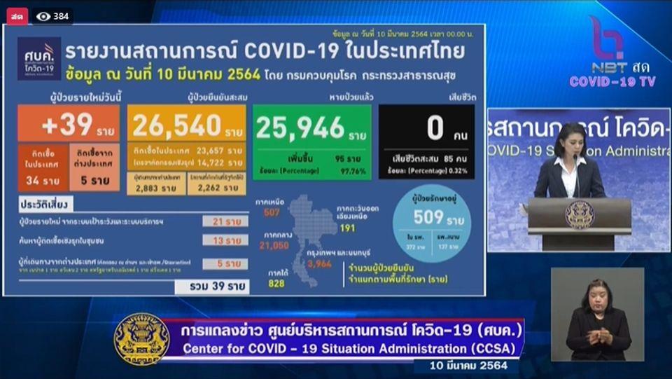 แถลงข่าวโควิด-19 วันที่ 10 มีนาคม 2564 : ยอดผู้ติดเชื้อรายใหม่ 39 ราย รวมผู้ป่วยสะสม 26,540 ราย