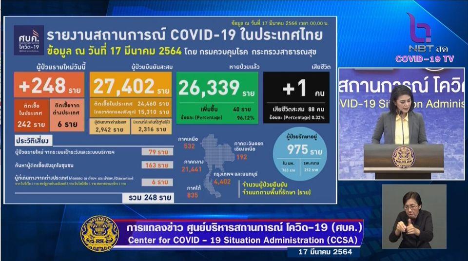 แถลงข่าวโควิด-19 วันที่ 17 มีนาคม 2564 : ยอดผู้ติดเชื้อรายใหม่ 248 ราย เสียชีวิตเพิ่ม 1 ราย