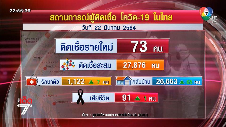 โควิด-19 ในไทยเพิ่ม 73 คน เสียชีวิต 1 คน