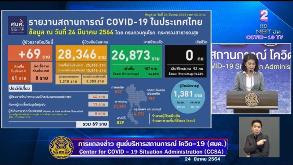 แถลงข่าวโควิด-19 วันที่ 24 มีนาคม 2564 : ยอดผู้ติดเชื้อรายใหม่ 69 ราย รวมผู้ป่วยสะสม 28,346 ราย