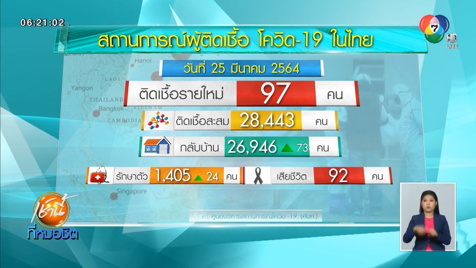 ไทยพบผู้ติดเชื้อโควิด-19 รายใหม่ 97 คน รวมติดเชื้อสะสม 28,443 คน