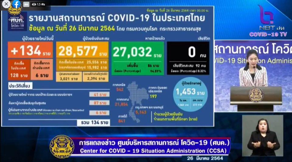 แถลงข่าวโควิด-19 วันที่ 26 มีนาคม 2564 : ยอดผู้ติดเชื้อรายใหม่ 134 ราย รวมผู้ป่วยสะสม 28,577 ราย