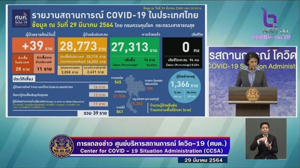 แถลงข่าวโควิด-19 วันที่ 29 มีนาคม 2564 : ยอดผู้ติดเชื้อรายใหม่ 39 ราย รวมผู้ป่วยสะสม 28,773 ราย
