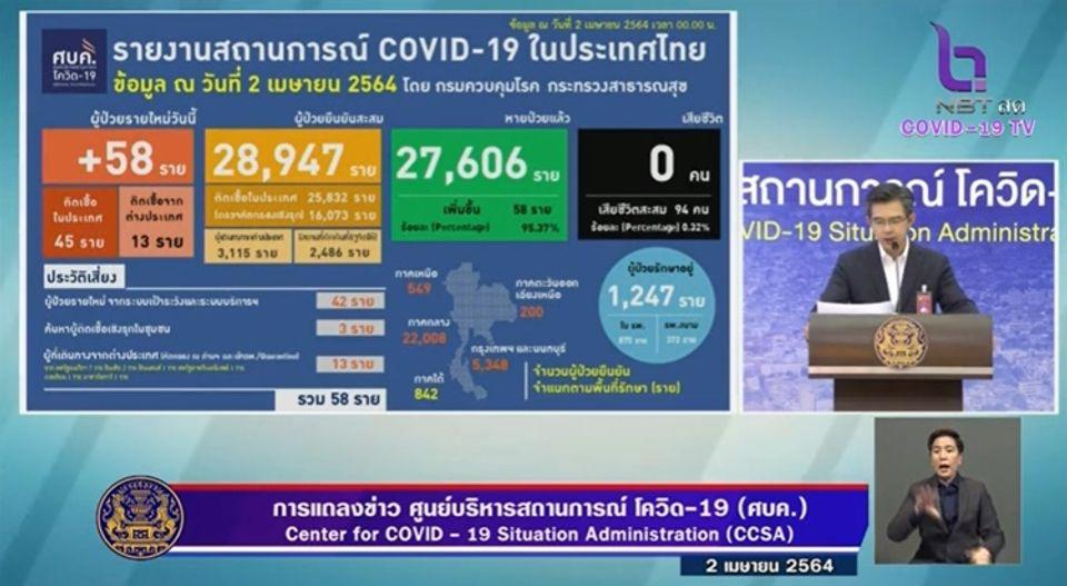 แถลงข่าวโควิด-19 วันที่ 2 เมษายน 2564 : ยอดผู้ติดเชื้อรายใหม่ 58 ราย รวมผู้ป่วยสะสม 28,947 ราย