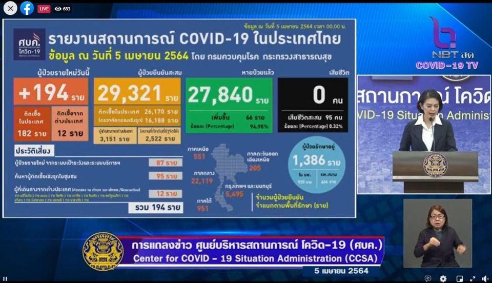 แถลงข่าวโควิด-19 วันที่ 5 เมษายน 2564 : ยอดผู้ติดเชื้อรายใหม่ 194 ราย รวมผู้ป่วยสะสม 29,321 ราย