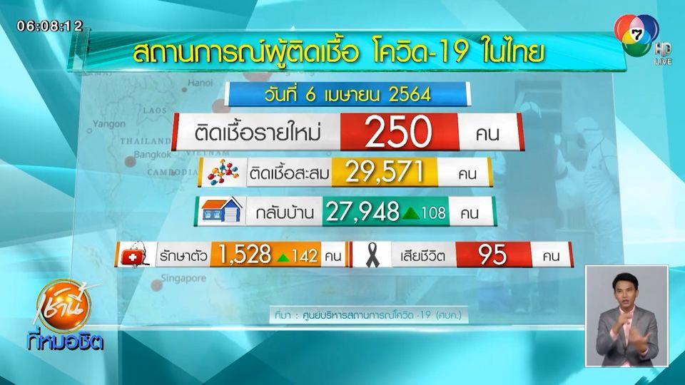 ผู้ติดเชื้อโควิด-19 รายใหม่ในไทยพุ่ง 250 คน พบมากที่สุดใน กทม.