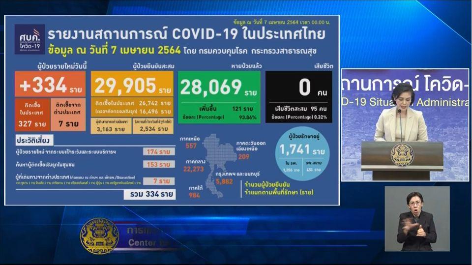 แถลงข่าวโควิด-19 วันที่ 7 เมษายน 2564 : ยอดผู้ติดเชื้อรายใหม่ 334 ราย รวมผู้ป่วยสะสม 29,905 ราย