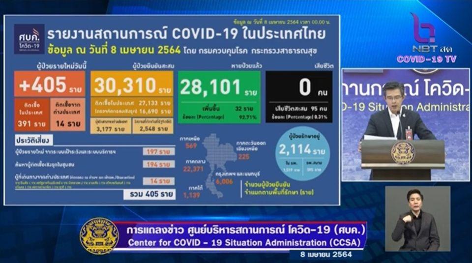 แถลงข่าวโควิด-19 วันที่ 8 เมษายน 2564 : ยอดผู้ติดเชื้อรายใหม่ 405 ราย รวมผู้ป่วยสะสม 30,310 ราย