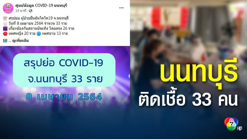 ยอดพุ่ง! นนทบุรีวันเดียวติดเชื้อเพิ่ม 33 คน พบเชื่อมโยงสถานบันเทิง กทม.-นนทบุรี