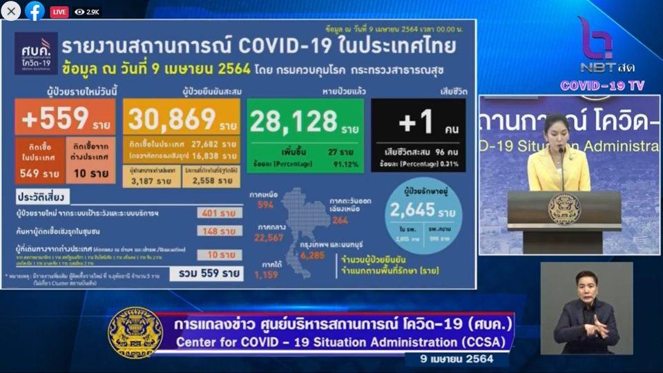 แถลงข่าวโควิด-19 วันที่ 9 เมษายน 2564 : ยอดผู้ติดเชื้อรายใหม่ 559 ราย มีผู้เสียชีวิตเพิ่ม 1 ราย