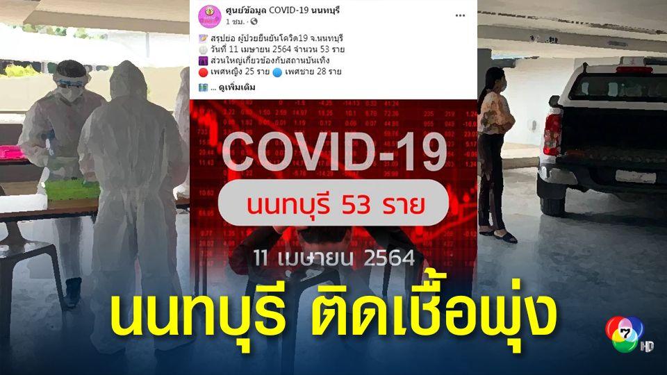 ยอดยังพุ่ง! นนทบุรีพบผู้ติดเชื้อโควิด-19 เพิ่ม 53 คน ส่วนใหญ่เกี่ยวข้องกับสถานบันเทิง