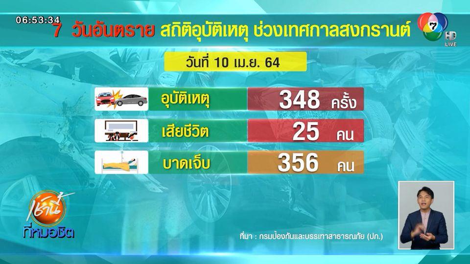 ประเดิมวันแรก 7 วันอันตราย เสียชีวิต 25 บาดเจ็บ 356 คน