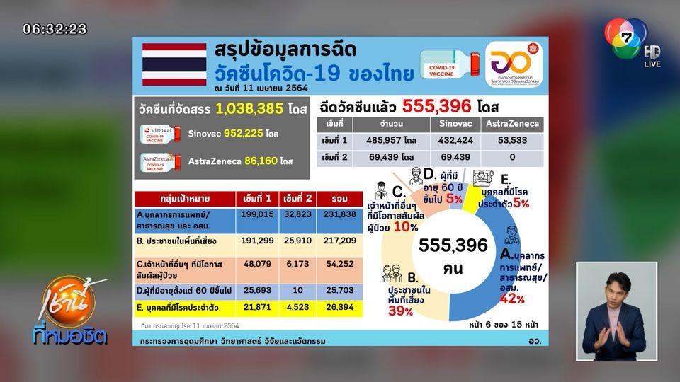 อว.เผยไทยฉีดวัคซีนโควิด-19 แล้วกว่า 5 แสนโดส 168 ประเทศทั่วโลกฉีดแล้ว 768 ล้านโดส