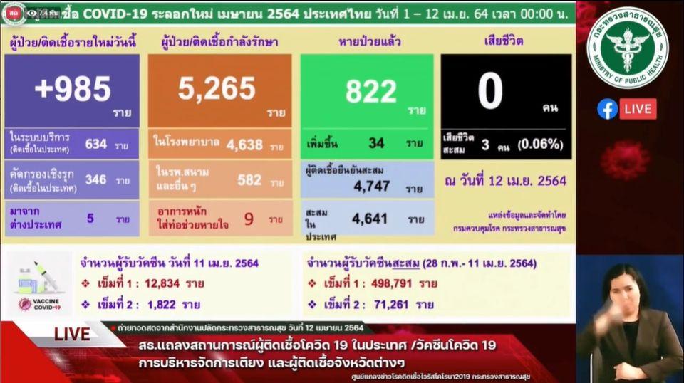 แถลงข่าวโควิด-19 วันที่ 12 เมษายน 2564 : ยอดผู้ติดเชื้อรายใหม่ 985 ราย รวมผู้ป่วยสะสม 33,610 ราย