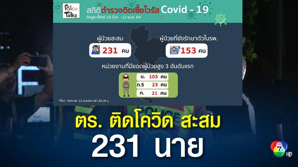 ตำรวจติดโควิดเพิ่ม 26 นาย กักตัวกลุ่มเสี่ยง 1,334 นาย