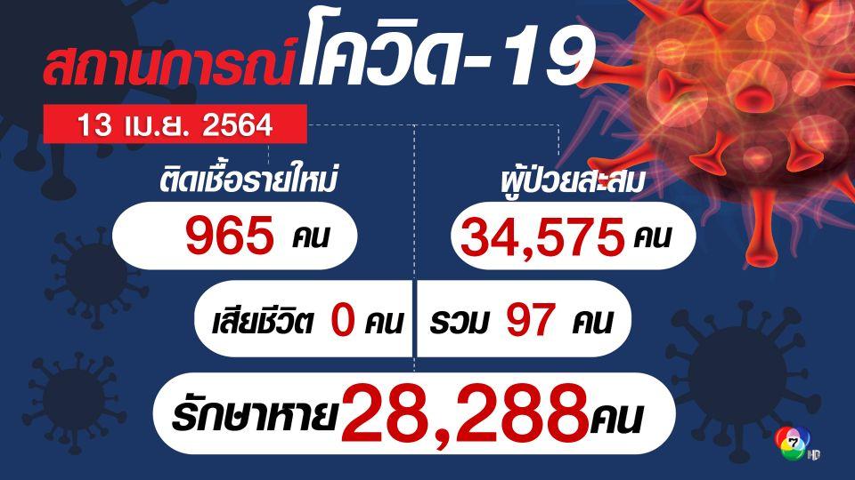 ศบค.พบผู้ติดเชื้อรายใหม่ 965 คน กระจายใน 42 จังหวัด