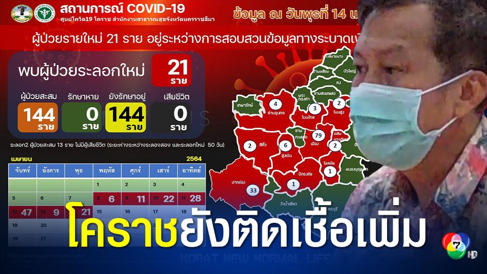 โควิดโคราชยอดป่วยรายใหม่เพิ่มอีก 21 คน รวมป่วยสะสม 144 คน