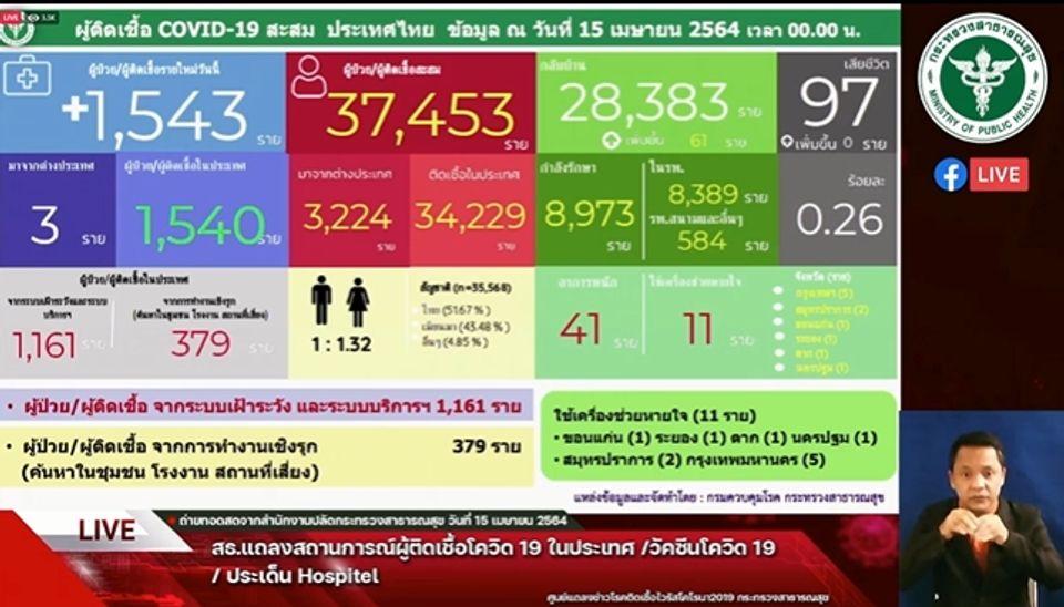 แถลงข่าวโควิด-19 วันที่ 15 เมษายน 2564 : ยอดผู้ติดเชื้อรายใหม่ 1,543 ราย รวมผู้ป่วยสะสม 37,453 ราย