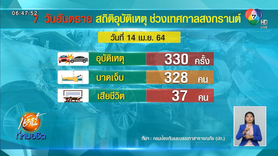 อุบัติเหตุสงกรานต์ 5 วัน เสียชีวิตแล้ว 192 คน