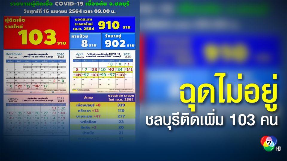 ชลบุรี มีผู้ติดเชื้อเพิ่ม 103 คน รอฟังผลตรวจอีกเกือบ 700 คน