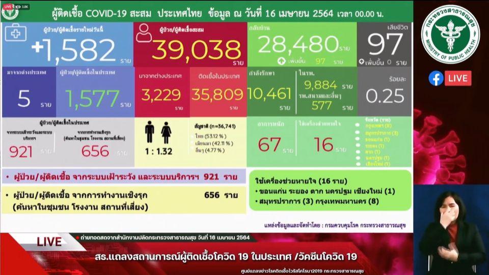 แถลงข่าวโควิด-19 วันที่ 16 เมษายน 2564 : ยอดผู้ติดเชื้อรายใหม่ 1,582 ราย รวมผู้ป่วยสะสม 39,038 ราย