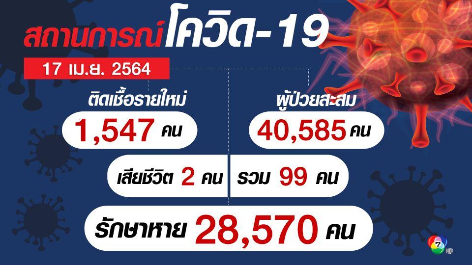 ศบค. เผยผู้ติดเชื้อรายใหม่ 1,547 คน เสียชีวิต 2