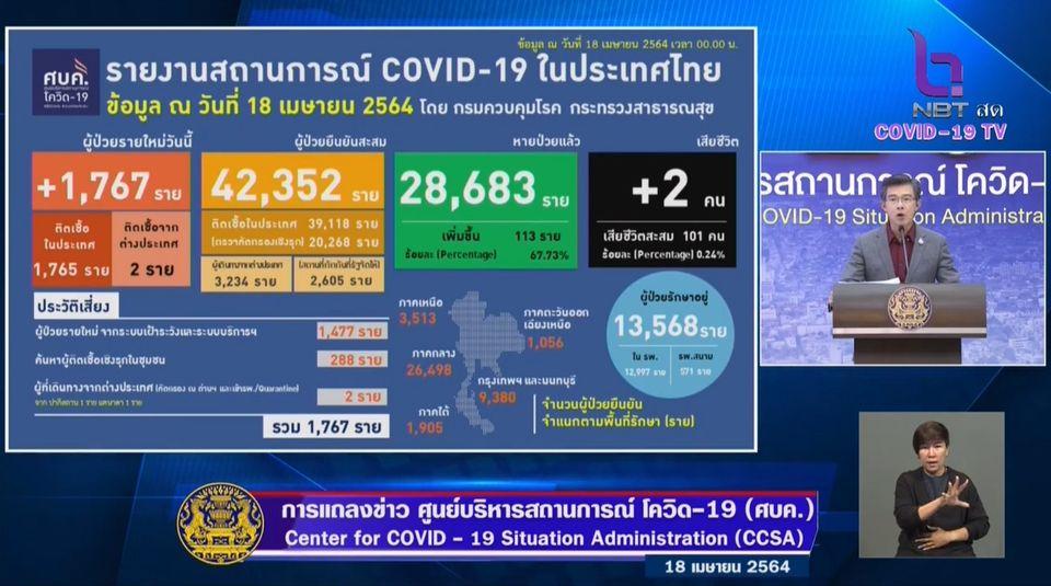 แถลงข่าวโควิด-19 วันที่ 18 เมษายน 2564 : ยอดผู้ติดเชื้อรายใหม่ 1,767 ราย มีผู้เสียชีวิตเพิ่ม 2 ราย