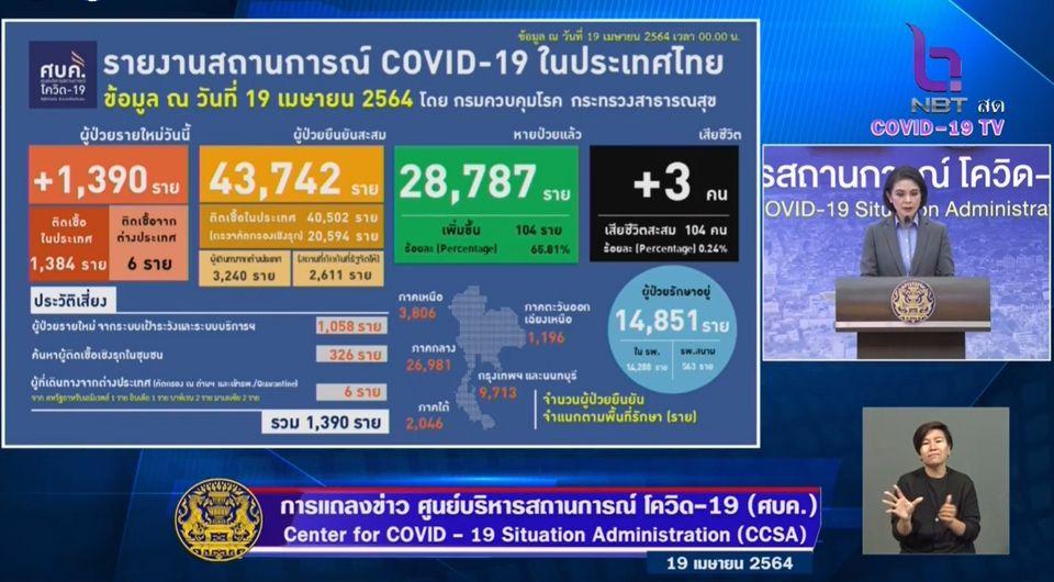 แถลงข่าวโควิด-19 วันที่ 19 เมษายน 2564 : ยอดผู้ติดเชื้อรายใหม่ 1,390 ราย มีผู้เสียชีวิตเพิ่ม 3 ราย