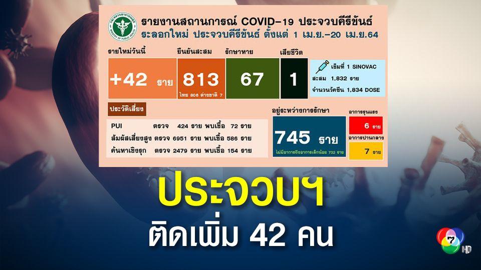 ประจวบฯ ติดเชื้อเพิ่ม 42 คน ยอดสะสมทะลุ 813 คน