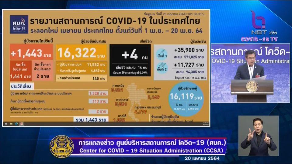 แถลงข่าวโควิด-19 วันที่ 20 เมษายน 2564 : ยอดผู้ติดเชื้อรายใหม่ 1,443 ราย มีผู้เสียชีวิตเพิ่ม 4 ราย