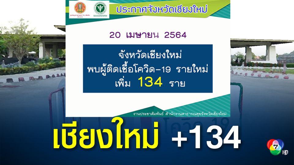 เชียงใหม่พบติดเชื้อรายใหม่ 134 คน ยอดป่วยสะสมระลอกเดือน เม.ย. เกือบ 2.5 พันคน