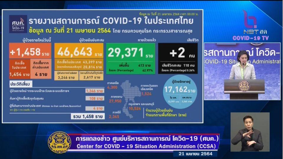 แถลงข่าวโควิด-19 วันที่ 21 เมษายน 2564 : ยอดผู้ติดเชื้อรายใหม่ 1,458 ราย มีผู้เสียชีวิตเพิ่ม 2 ราย
