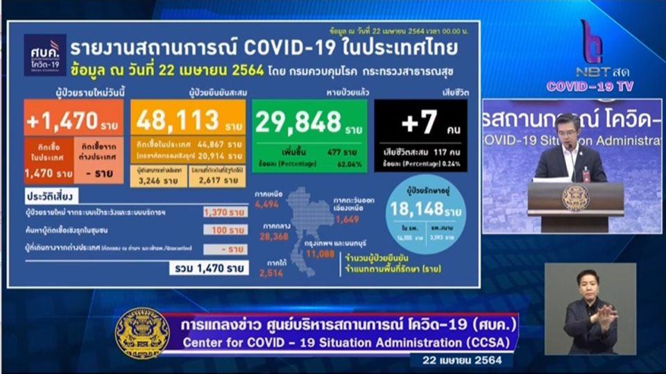 แถลงข่าวโควิด-19 วันที่ 22 เมษายน 2564 : ยอดผู้ติดเชื้อรายใหม่ 1,470 ราย เสียชีวิต 7 ราย
