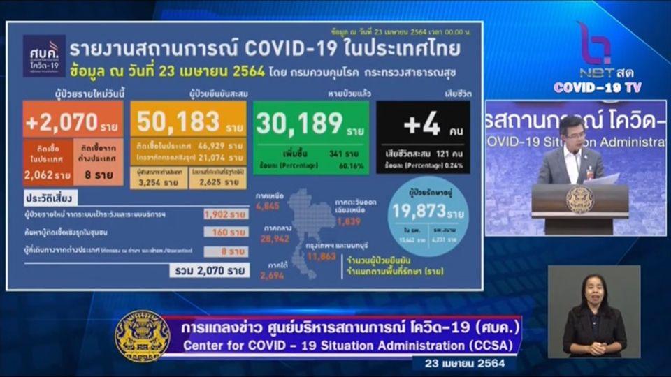 แถลงข่าวโควิด-19 วันที่ 23 เมษายน 2564 : ยอดผู้ติดเชื้อรายใหม่ 2,070 ราย เสียชีวิต 4 ราย