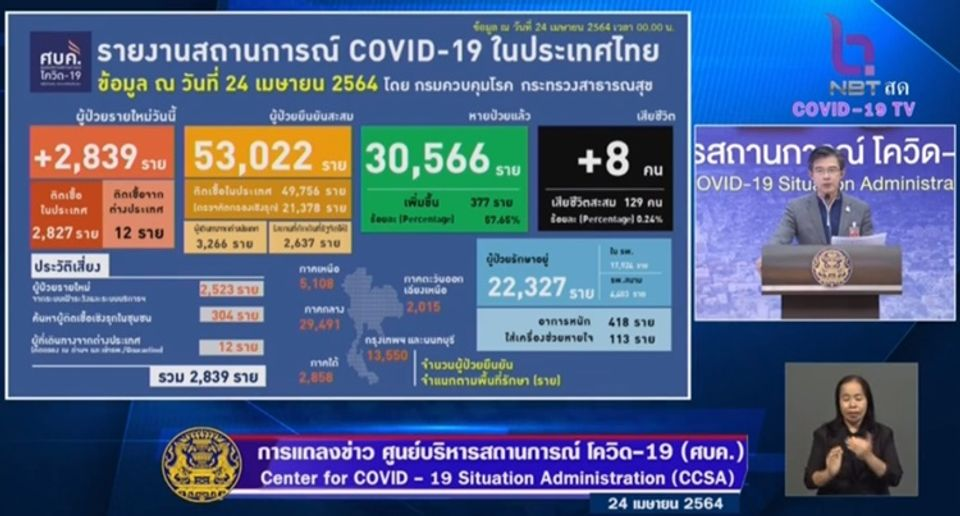 แถลงข่าวโควิด-19 วันที่ 24 เมษายน 2564 : ยอดผู้ติดเชื้อรายใหม่ 2,839 ราย เสียชีวิต 8 ราย
