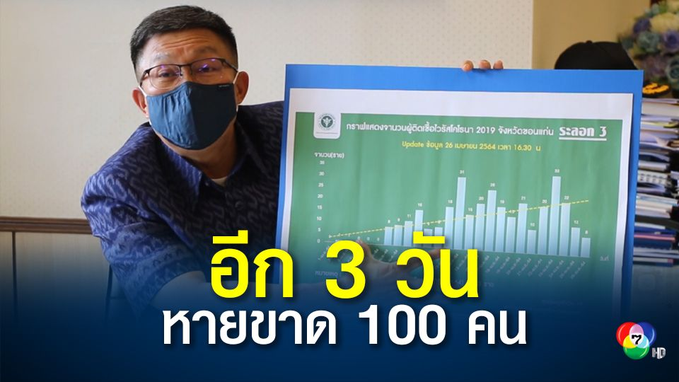 อีก 3 วัน ผู้ป่วยโควิดขอนแก่น รักษาหายขาดอีกกว่า 100 คน